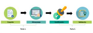 Facturación electrónica en Colombia